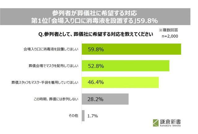 画像1: 参列者が葬儀社に希望する対応1位は「会場入り口に消毒液を設置する」59.8%。
