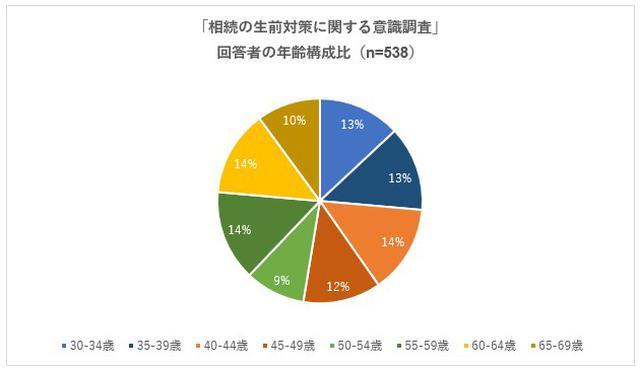 画像: 相続の生前対策に約90%が興味を持つ一方、具体的に行動した人は10%/日本クレアス税理士法人