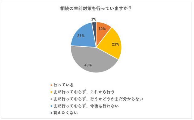 画像: 興味関心の高さに反して、具体的な行動を行っている人は10%