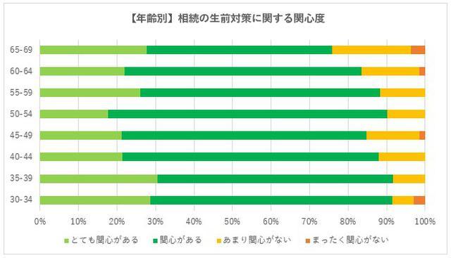 画像2: 30代が最も相続に関する興味関心が高く、60代が最も低い