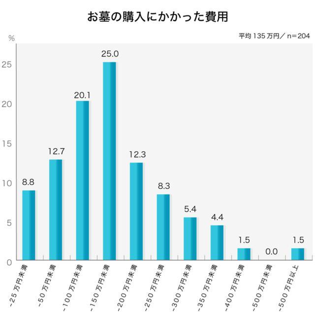 画像4: お葬式に関する全国調査の速報値を発表/株式会社 鎌倉新書