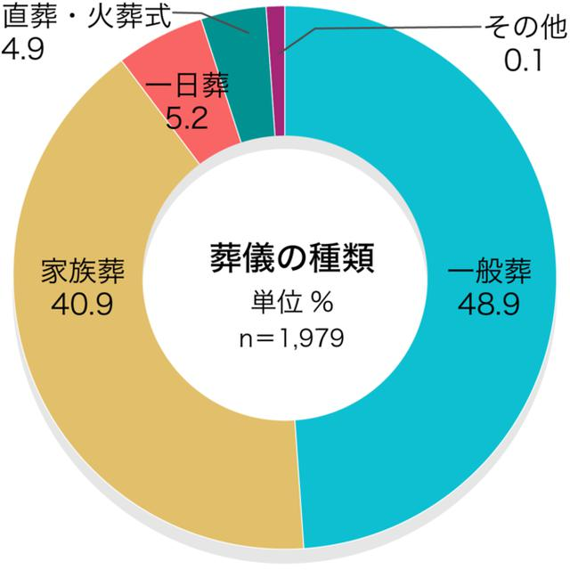 画像9: お葬式に関する全国調査の速報値を発表/株式会社 鎌倉新書
