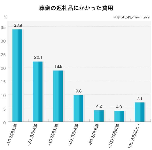 画像3: お葬式に関する全国調査の速報値を発表/株式会社 鎌倉新書