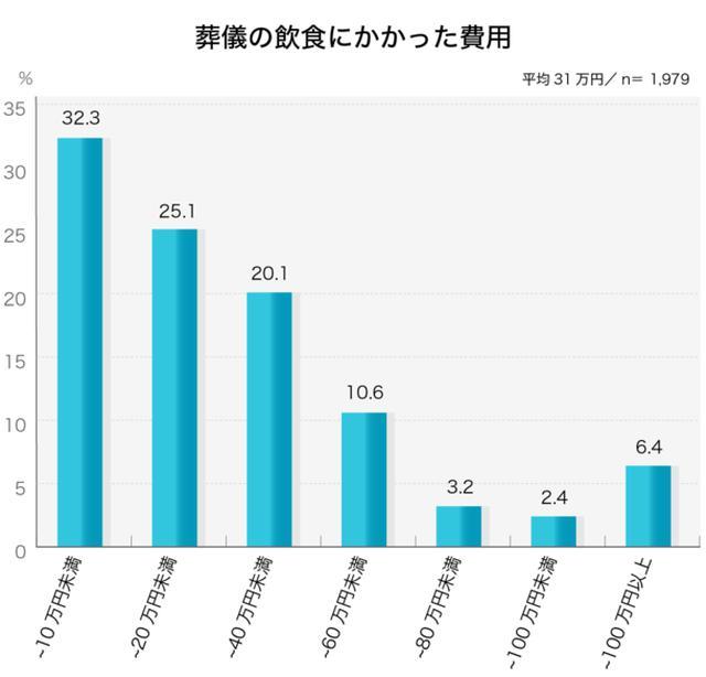 画像2: お葬式に関する全国調査の速報値を発表/株式会社 鎌倉新書