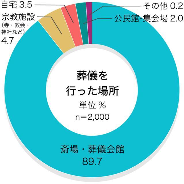 画像8: お葬式に関する全国調査の速報値を発表/株式会社 鎌倉新書