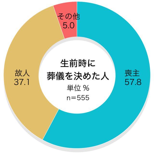 画像6: お葬式に関する全国調査の速報値を発表/株式会社 鎌倉新書