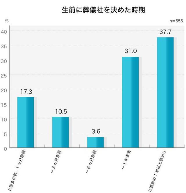画像5: お葬式に関する全国調査の速報値を発表/株式会社 鎌倉新書