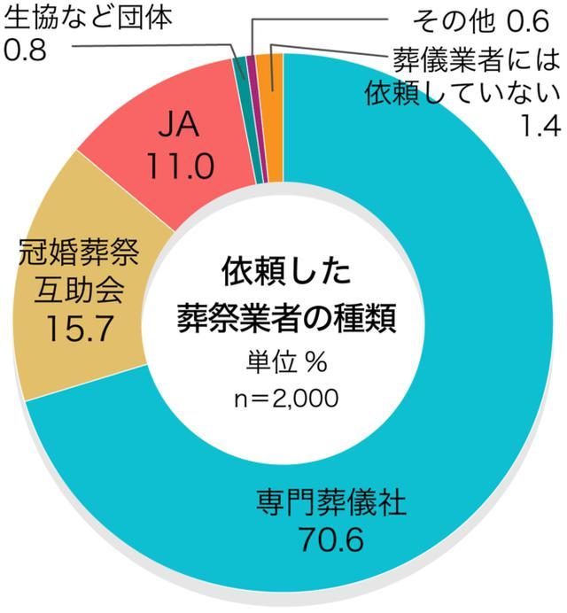 画像7: お葬式に関する全国調査の速報値を発表/株式会社 鎌倉新書