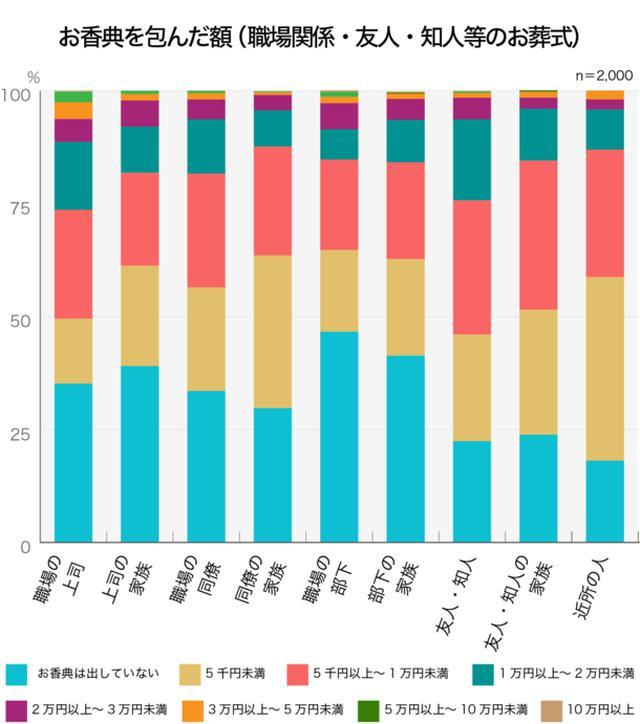 画像10: お葬式に関する全国調査の速報値を発表/株式会社 鎌倉新書