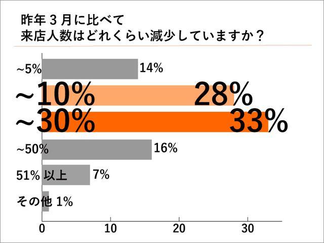 画像2: 来店人数は前年比11〜30%減という声が最多