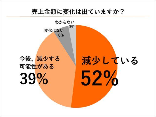 画像: 52%の仏壇店が既に売上額が減少