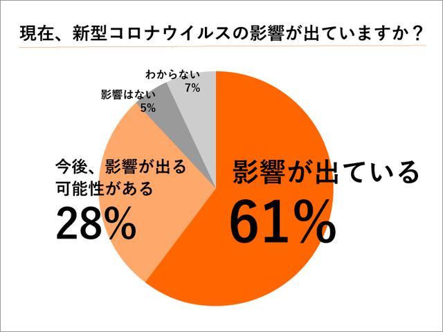 画像: 新型コロナウイルスの影響が既に出ている仏壇店は61%