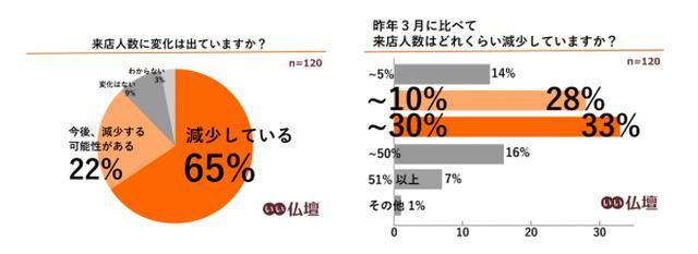 画像2: 「いい仏壇」がオンライン接客サービスを開始/株式会社鎌倉新書