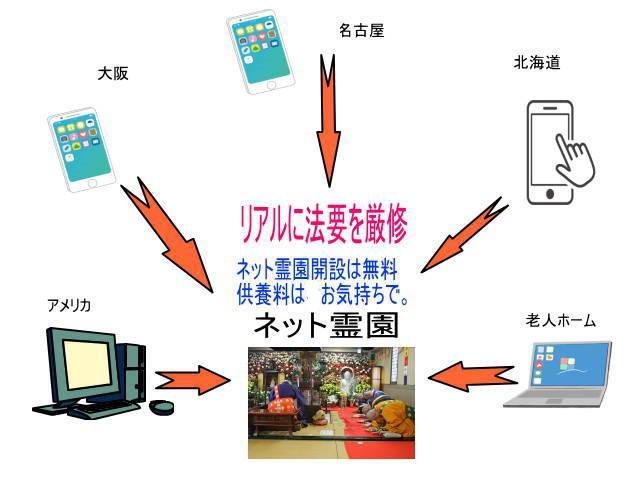 画像: コロナ禍でも自宅で葬儀、法要、参拝ができるオンライン法要開始/本寿院