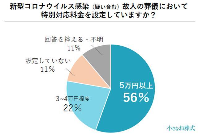 画像3: 約3割の葬儀社が、コロナ禍により単価30〜40%減と回答/株式会社ユニクエスト