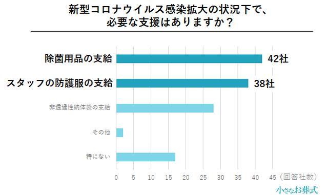 画像6: 約3割の葬儀社が、コロナ禍により単価30〜40%減と回答/株式会社ユニクエスト