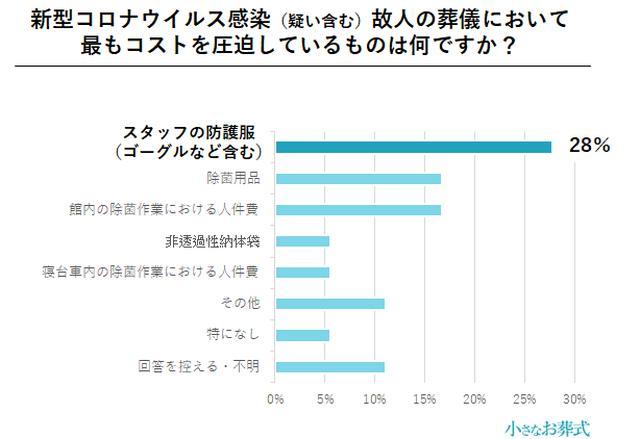 画像4: 約3割の葬儀社が、コロナ禍により単価30〜40%減と回答/株式会社ユニクエスト