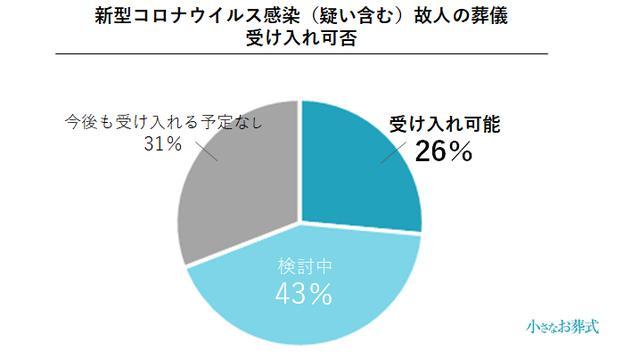 画像2: 約3割の葬儀社が、コロナ禍により単価30〜40%減と回答/株式会社ユニクエスト