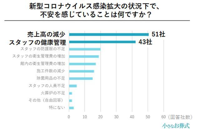 画像5: 約3割の葬儀社が、コロナ禍により単価30〜40%減と回答/株式会社ユニクエスト