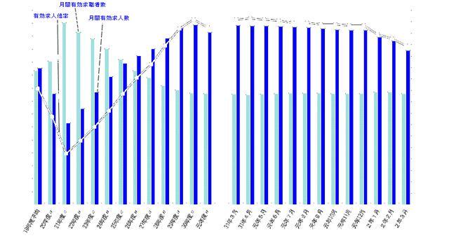 画像: 出典:厚生労働省「一般職業紹介状況(令和2年3月分及び令和元年度分)について」 www.mhlw.go.jp