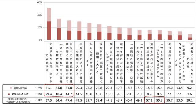 画像: 採用時に実施した手法、効果があった手法 就職みらい研究所(リクルート)「就職白書2019」 data.recruitcareer.co.jp