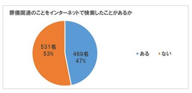 画像4: 喪主経験者の約57%が、「今後の葬儀のために準備をしている」と回答