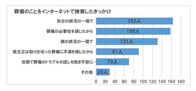 画像5: 喪主経験者の約57%が、「今後の葬儀のために準備をしている」と回答