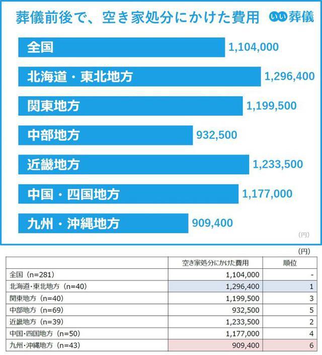 画像: 葬儀前後で空き家処分にかけた費用は 北海道・東北地方が約130万円で最高値に