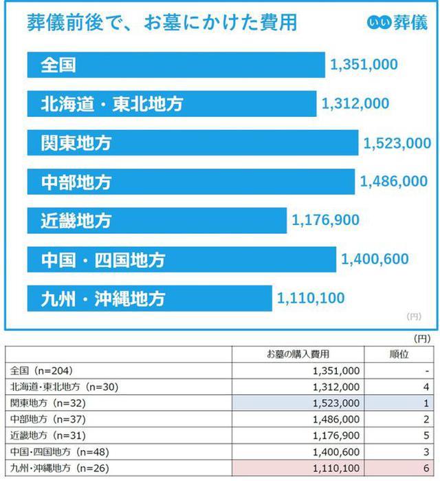 画像: 葬儀前後でお墓にかけた費用の最高値は関東地方の152.3万円