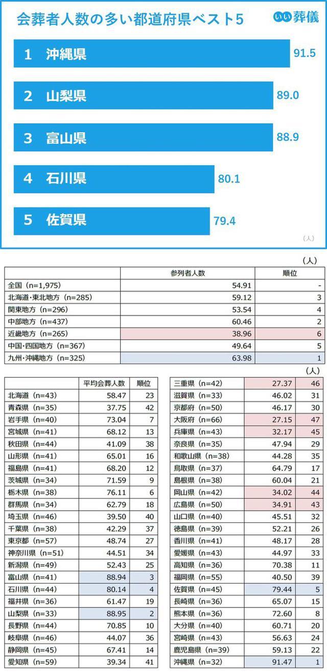 画像: 会葬者数の最多は沖縄県の91.5人、最少は大阪府の27.2人