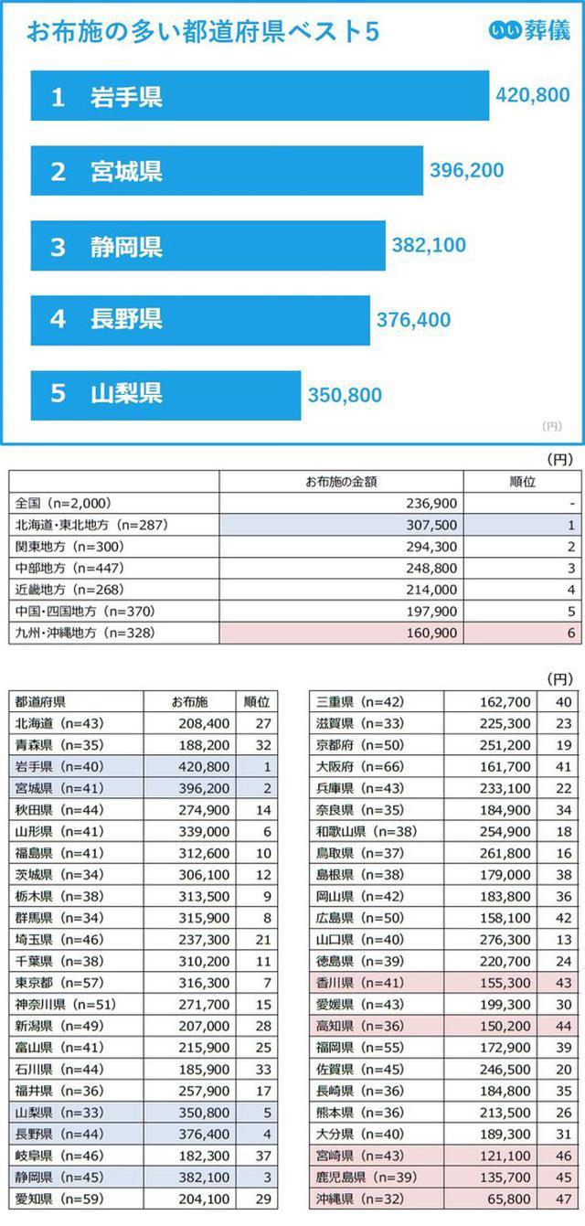 画像: お布施は北海道・東北地方が最も高く 最高値は岩手県の42.1万円