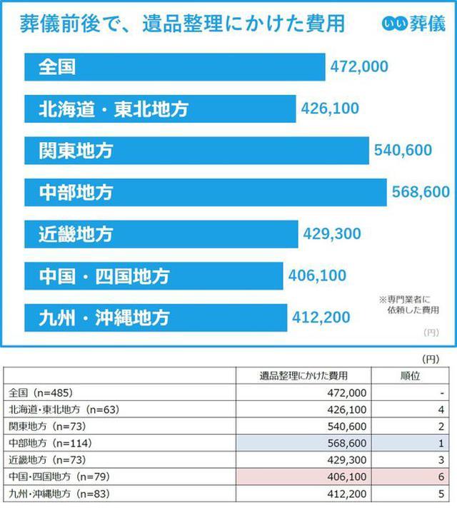 画像: 葬儀前後で遺品整理にかけた費用の最高値は、 関東・中部地方の55万円前後
