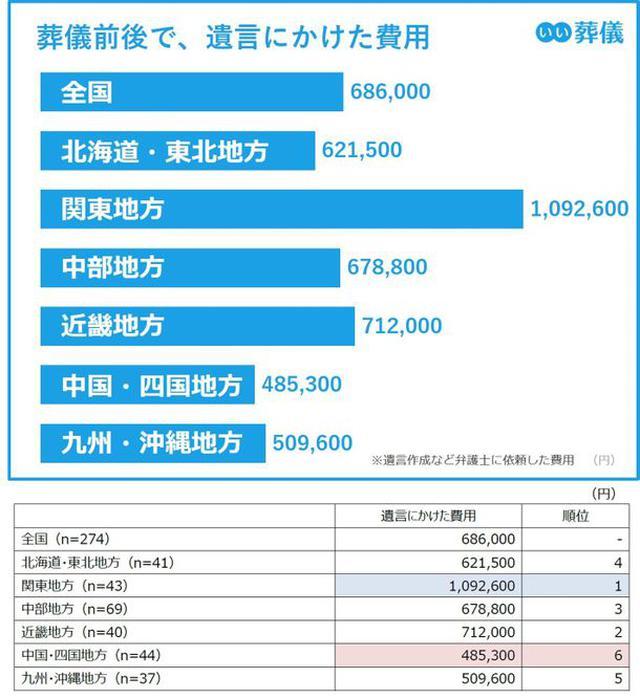 画像: 葬儀前後で遺言にかけた費用、最高値の関東地方は109.2万円