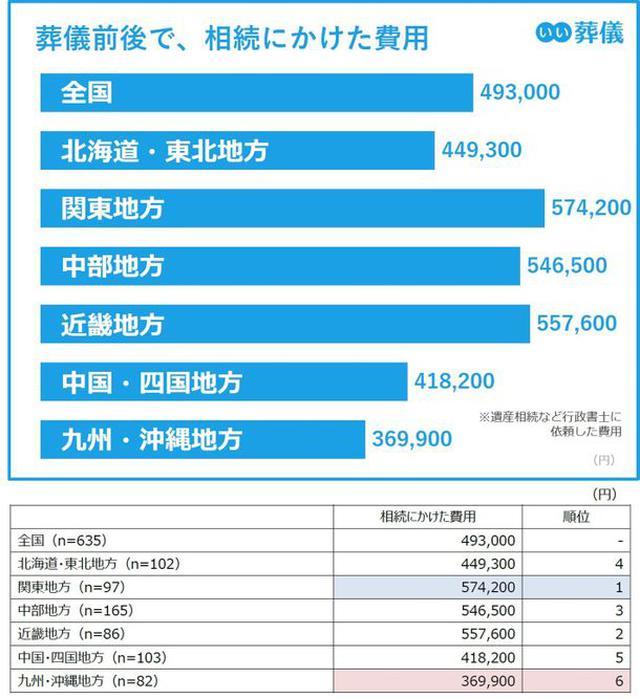 画像: 葬儀前後で相続にかけた費用は、 関東・中部・近畿地方が55万円前後