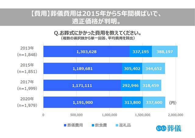 画像: 葬儀の適正価格は約185万円?!葬儀の平均価格は過去5年横ばい/株式会社 鎌倉新書