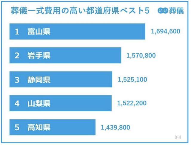画像1: 葬儀費用の平均価格:最高値は富山県の169.4万円、最安値は広島県の80.9万円。