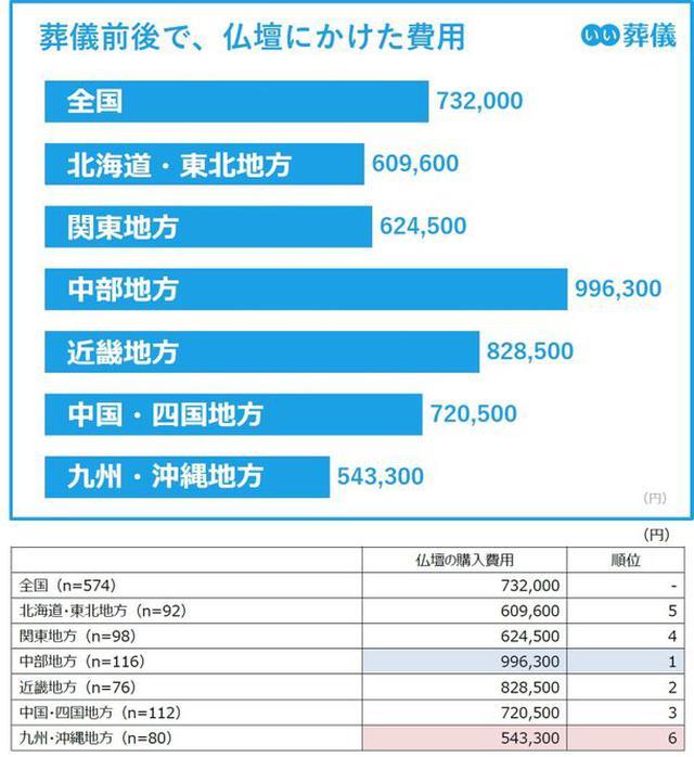 画像: 葬儀前後で仏壇にかけた費用、最高値は中部地方の99.6万円