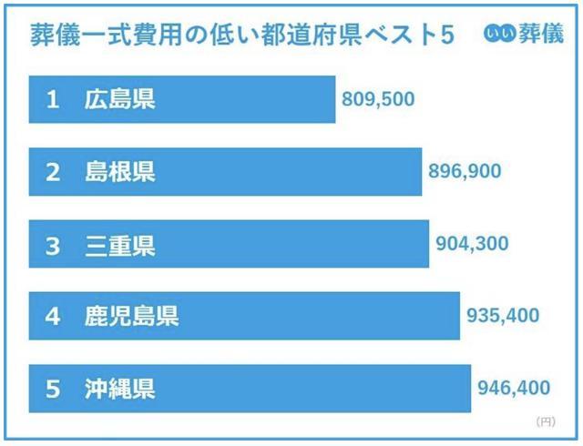 画像2: 葬儀費用の平均価格:最高値は富山県の169.4万円、最安値は広島県の80.9万円。