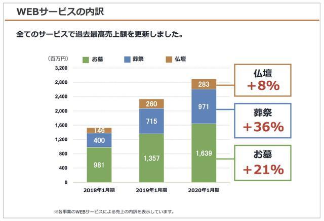 画像: 株式会社鎌倉新書 2020年1月期決算説明資料より。 WEBサービスに加え書籍・子会社売上を合計し、連結売上高は32.6億円 contents.xj-storage.jp