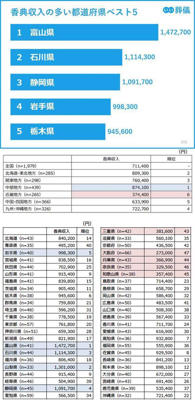 画像: 香典収入は概ね東日本が高く、最高値は富山県の147.3万円