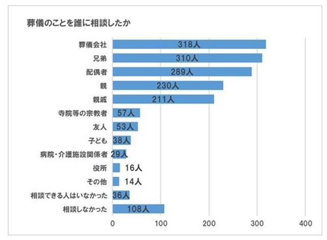 画像2: 喪主の7割超が葬儀関連で苦労を経験。最多は「葬儀後の各種手続き」/株式会社公益社