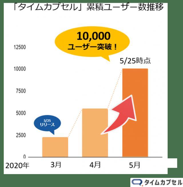 画像3: 自筆証書遺言への対応でさらに便利に【日本初】LINEで遺言作成「タイムカプセル」/株式会社ユニクエスト