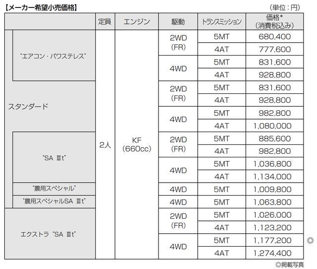 """画像4: TOYOTA ピクシス トラック エクストラ""""SA Ⅲt""""(4WD・5MT)"""