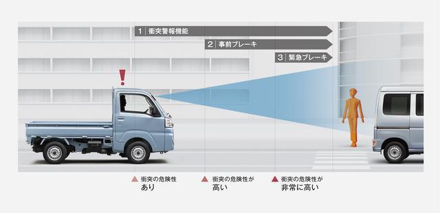 """画像1: TOYOTA ピクシス トラック エクストラ""""SA Ⅲt""""(4WD・5MT)"""