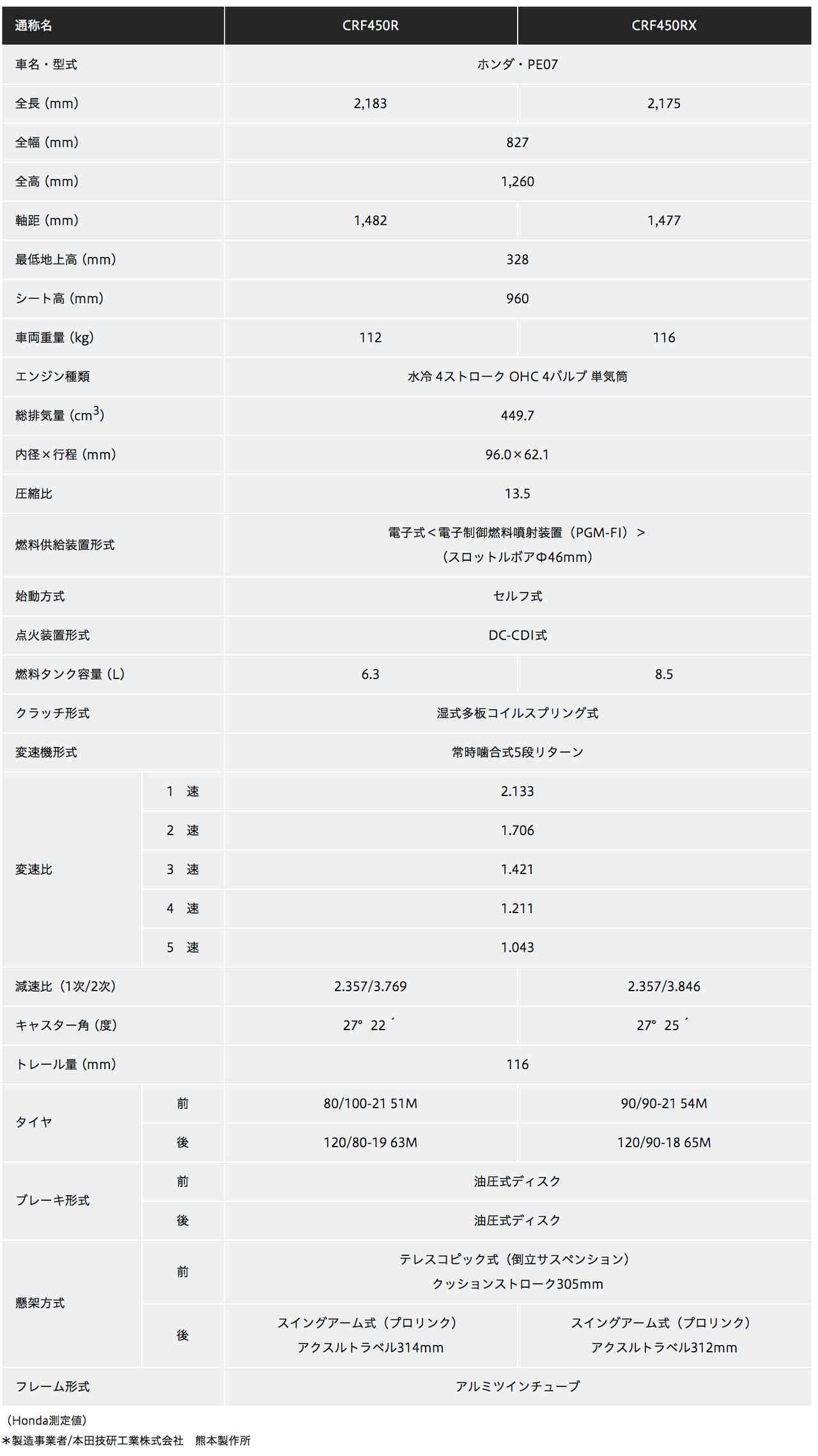 画像3: CRF250/450/R/RXが国内発表、そのお値段は…