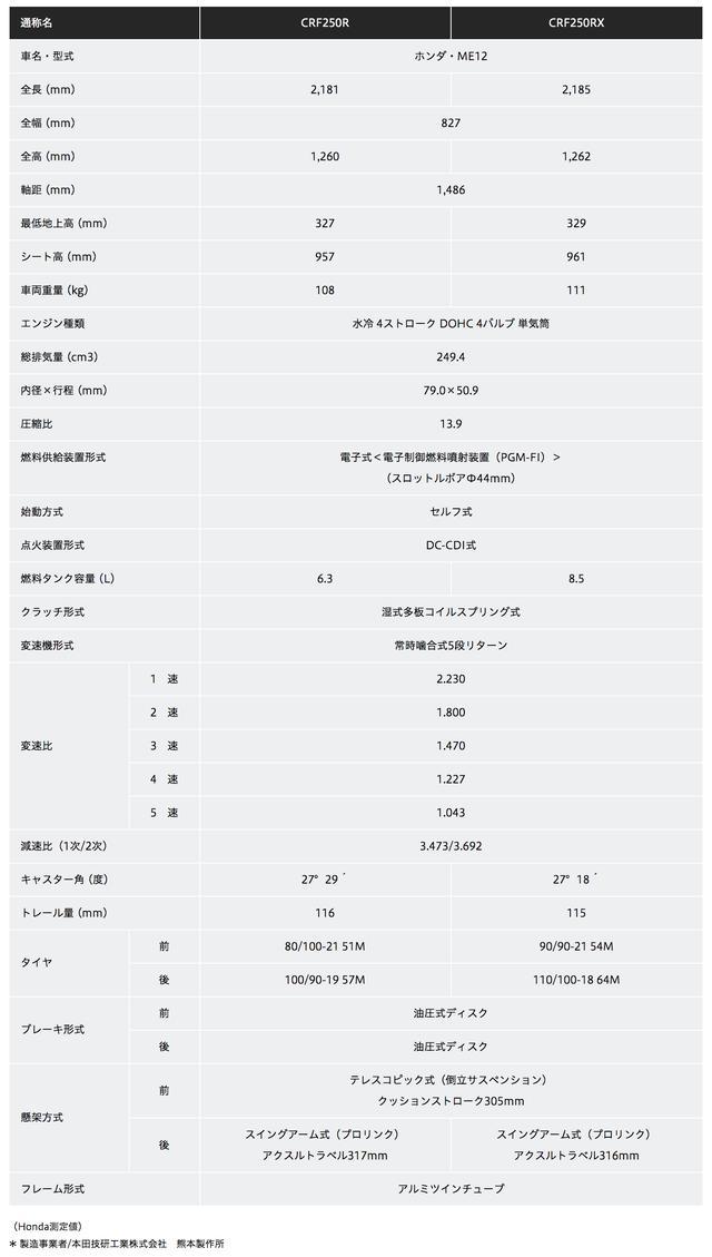 画像2: CRF250/450/R/RXが国内発表、そのお値段は…