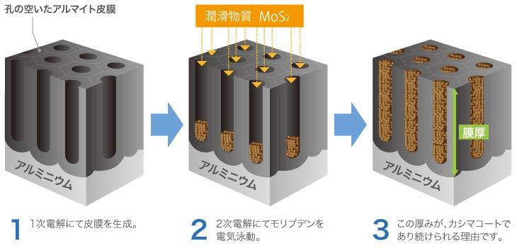 画像: カシマコート - 製品・サービス | 耐摩耗性の向上を目的とした潤滑アルマイト「カシマコート」の株式会社ミヤキ