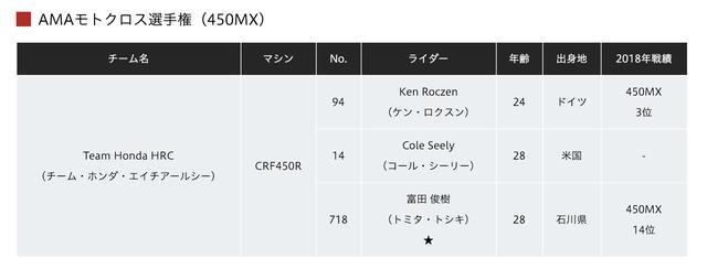 画像1: 全日本MX、ホンダ体制に異変。Team HRCは成田・山本、富田はAMA続投で能塚はEMXへ