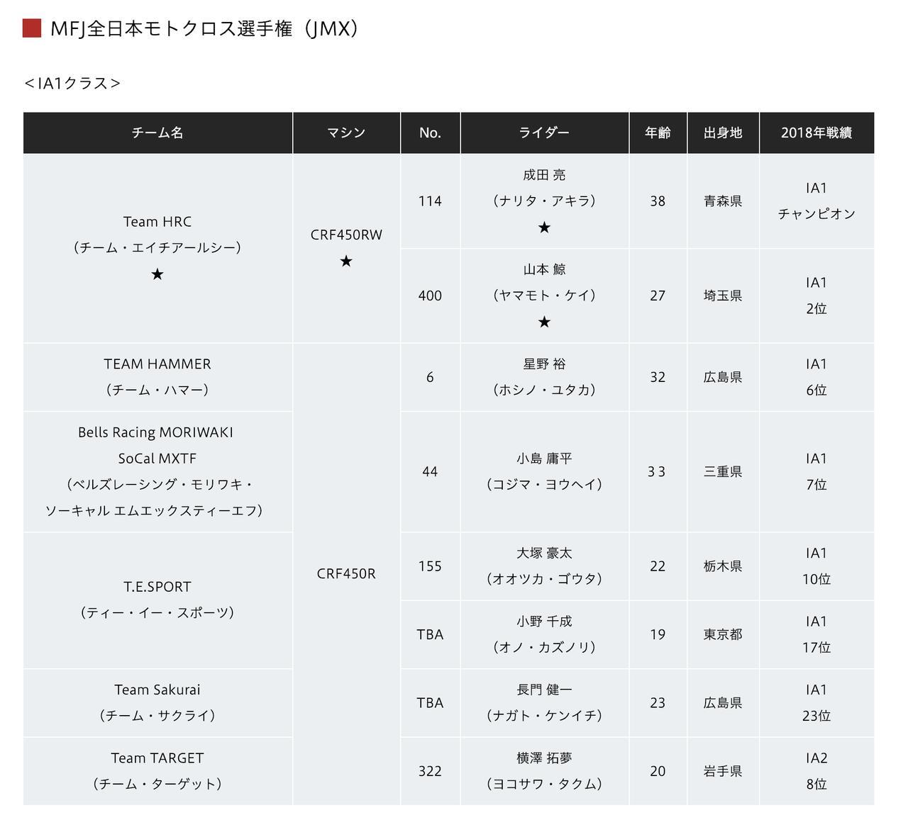 画像2: 全日本MX、ホンダ体制に異変。Team HRCは成田・山本、富田はAMA続投で能塚はEMXへ