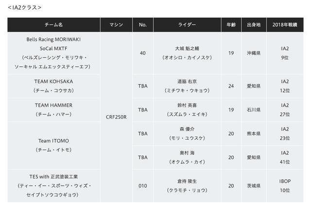 画像3: 全日本MX、ホンダ体制に異変。Team HRCは成田・山本、富田はAMA続投で能塚はEMXへ